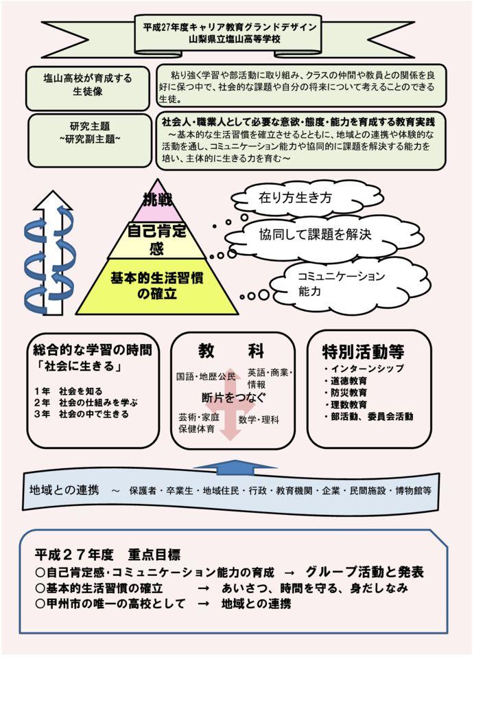 H27・塩山高校キャリア教育グランドデザインのサムネイル
